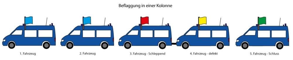 Der Aufbau einer Kolonne: das erste Fahrzeug fährt mit blauer Fahne, alle weiteren ebenfalls. Eine rote Fahne kennzeichnet Fahrzeuge mit erhöhtem Gefahrenpotenzial. Defekte Fahrzeuge werden mit gelb gekennzeichnet. Das Ende einer Kolonne wird durch eine grüne Fahne signalisiert.